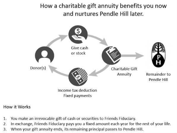 Chartiable Gift Annuity flowchart