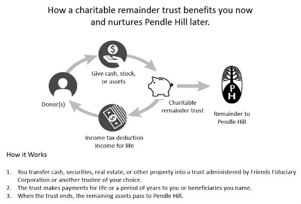 Charitable Remainder Trust flowchart